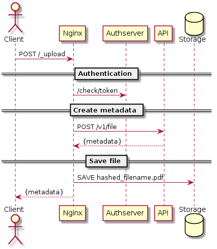 gakhov - Articles - Implementing a Fileserver with Nginx and Lua