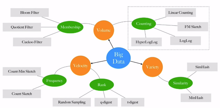 How to count Big Data: Probabilistic data structures and